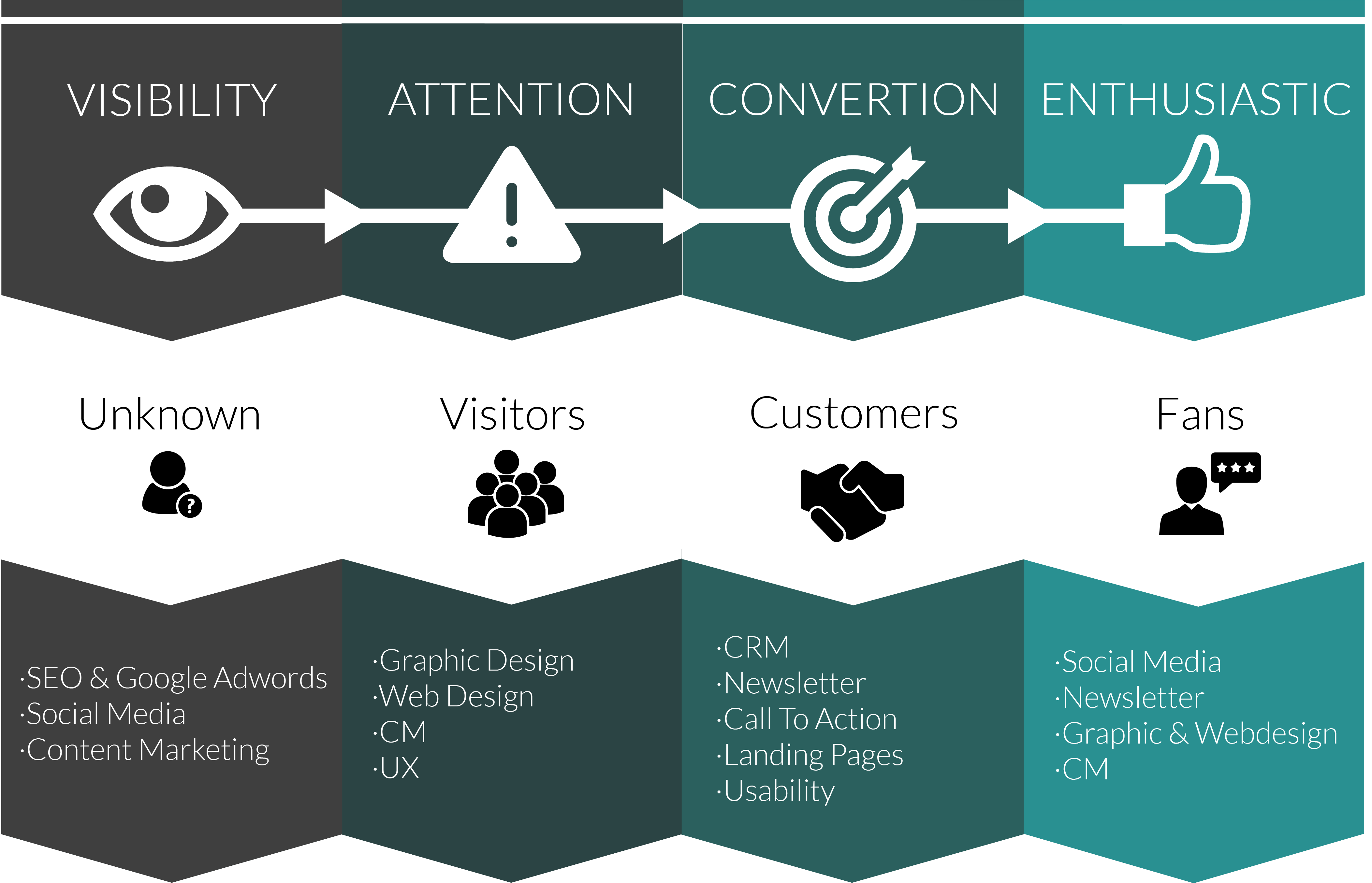 Customer-Journey-Infographic-DCBerlin